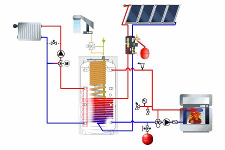 systeme-solaire-combine-var