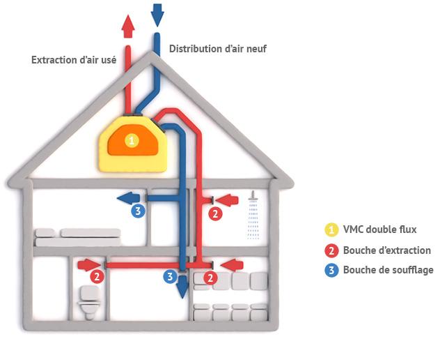 ventilation-double-flux-var
